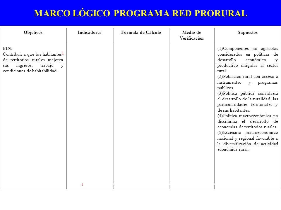 MARCO LÓGICO PROGRAMA RED PRORURAL ObjetivosIndicadoresFórmula de CálculoMedio de Verificación Supuestos FIN: Contribuir a que los habitantes de terri