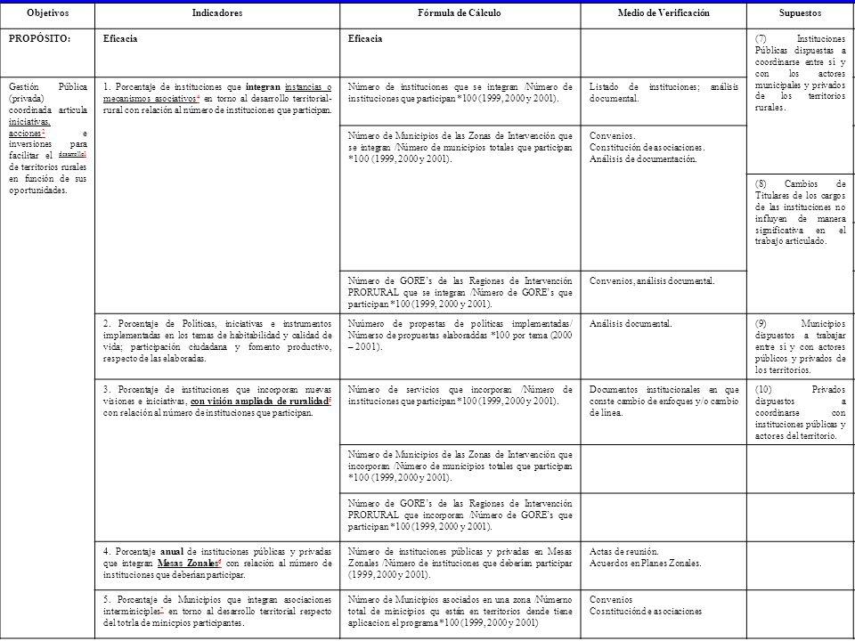MARCO LÓGICO PROGRAMA RED PRORURAL ObjetivosIndicadoresFórmula de CálculoMedio de VerificaciónSupuestos PROPÓSITO:Eficacia (7) Instituciones Públicas