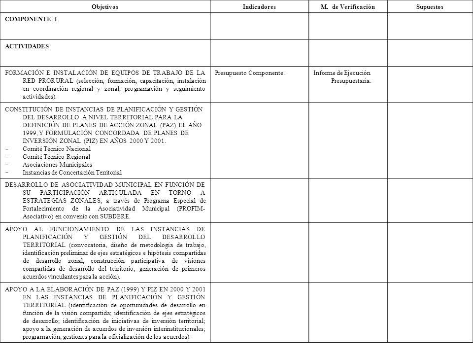 ObjetivosIndicadoresM. de VerificaciónSupuestos COMPONENTE 1 ACTIVIDADES FORMACIÓN E INSTALACIÓN DE EQUIPOS DE TRABAJO DE LA RED PRORURAL (selección,