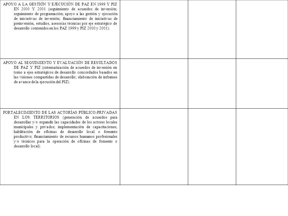APOYO A LA GESTIÓN Y EJECUCIÓN DE PAZ EN 1999 Y PIZ EN 2000 Y 2001 (seguimiento de acuerdos de inversión; seguimiento de programación; apoyo a las ges