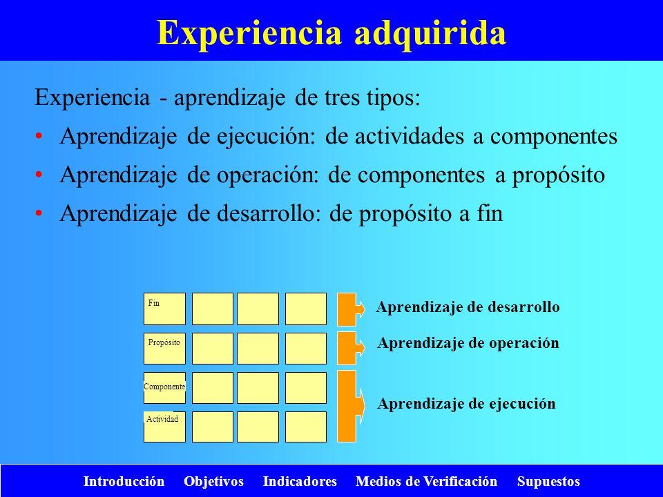 Introducción Objetivos Indicadores Medios de Verificación Supuestos Experiencia adquirida Experiencia - aprendizaje de tres tipos: Aprendizaje de ejec