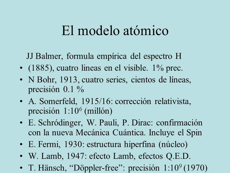 El modelo atómico JJ Balmer, formula empírica del espectro H (1885), cuatro lineas en el visible. 1% prec. N Bohr, 1913, cuatro series, cientos de lín