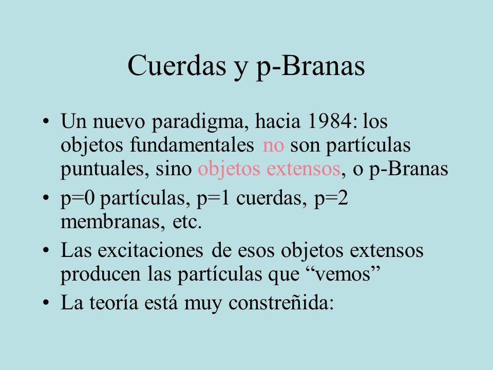 Cuerdas y p-Branas Un nuevo paradigma, hacia 1984: los objetos fundamentales no son partículas puntuales, sino objetos extensos, o p-Branas p=0 partíc