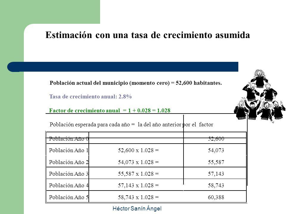 Héctor Sanín Ángel Estimación con una tasa de crecimiento asumida Población actual del municipio (momento cero) = 52,600 habitantes. Tasa de crecimien