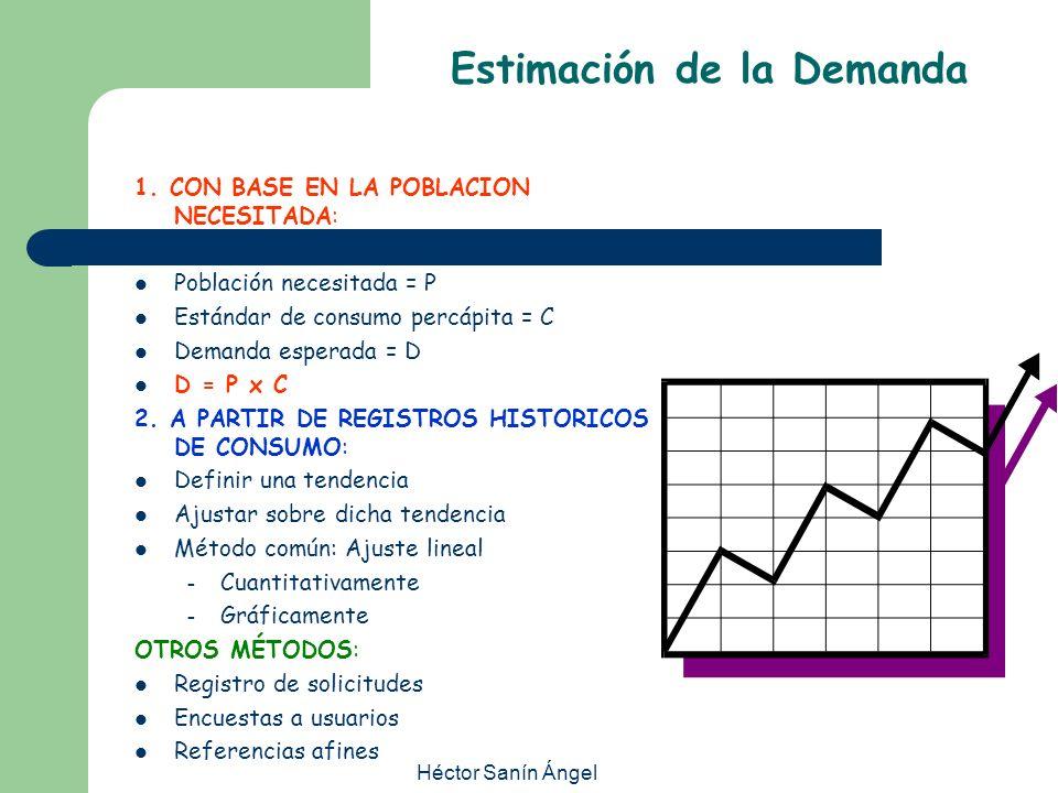 Héctor Sanín Ángel Estimación de la Demanda 1. CON BASE EN LA POBLACION NECESITADA: Población necesitada = P Estándar de consumo percápita = C Demanda