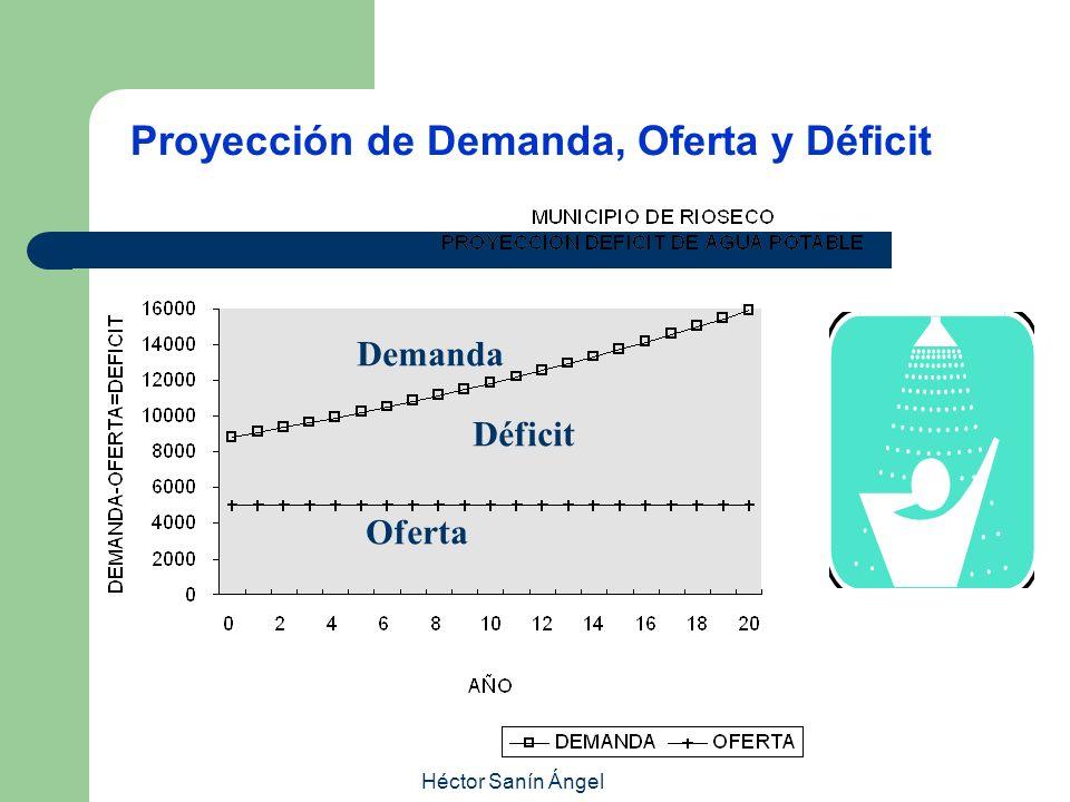 Proyección de Demanda, Oferta y Déficit Demanda Oferta Déficit