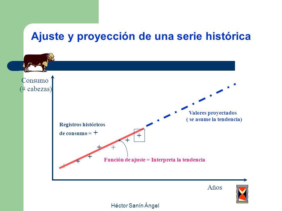Héctor Sanín Ángel Ajuste y proyección de una serie histórica + + + + + + + Consumo (# cabezas) Años Registros históricos de consumo = + Función de aj