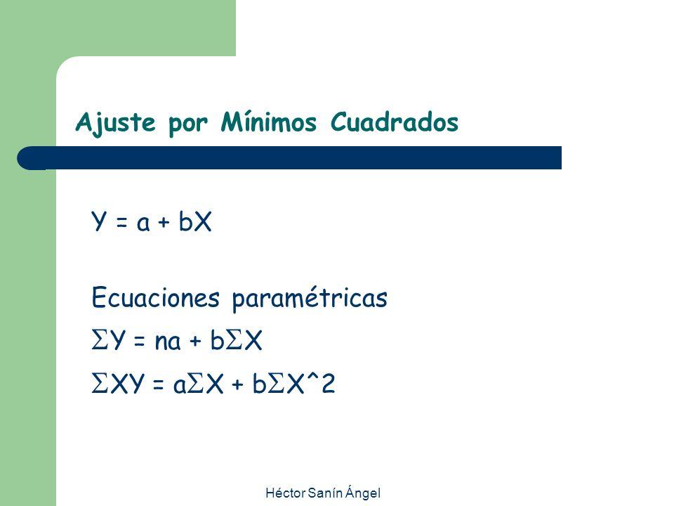 Héctor Sanín Ángel Ajuste por Mínimos Cuadrados Y = a + bX Ecuaciones paramétricas Y = na + b X XY = a X + b X^2