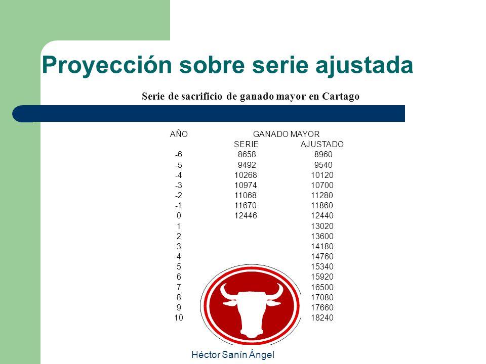 Héctor Sanín Ángel Serie de sacrificio de ganado mayor en Cartago AÑOGANADO MAYOR SERIEAJUSTADO -6 8658 8960 -5 9492 9540 -41026810120 -31097410700 -2