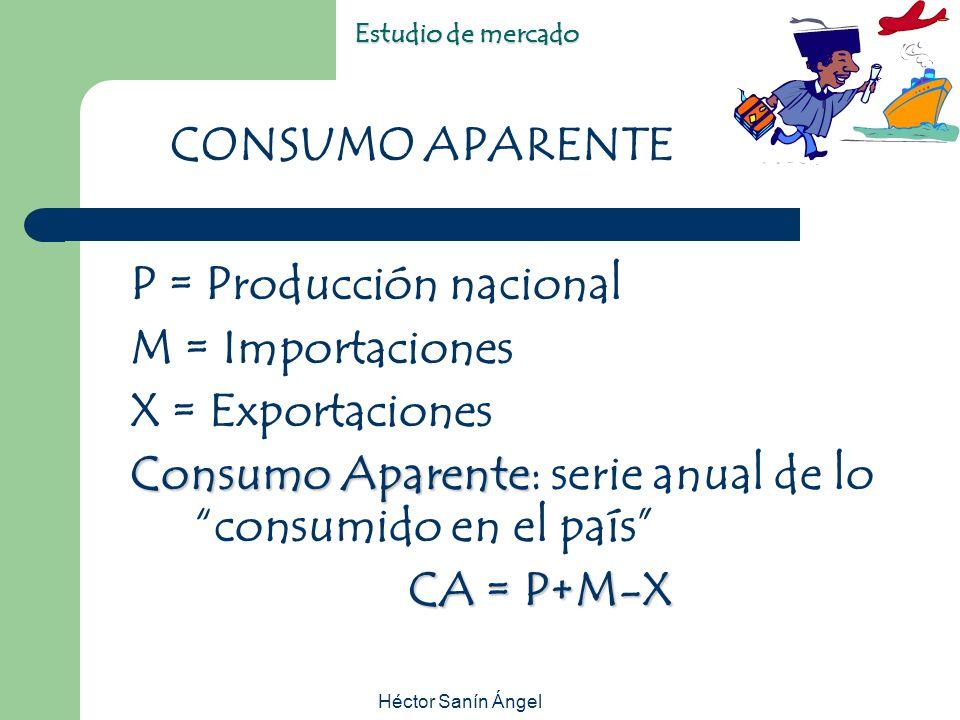 Héctor Sanín Ángel Estudio de mercado P = Producción nacional M = Importaciones X = Exportaciones Consumo Aparente Consumo Aparente: serie anual de lo