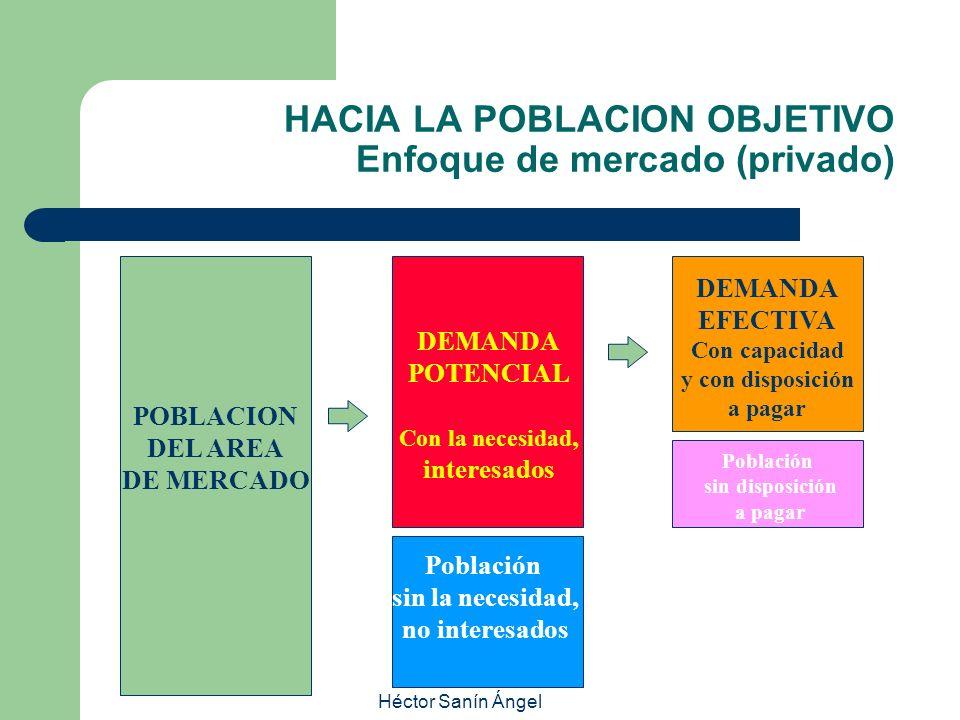 Héctor Sanín Ángel HACIA LA POBLACION OBJETIVO Enfoque de mercado (privado) POBLACION DEL AREA DE MERCADO DEMANDA POTENCIAL Con la necesidad, interesa