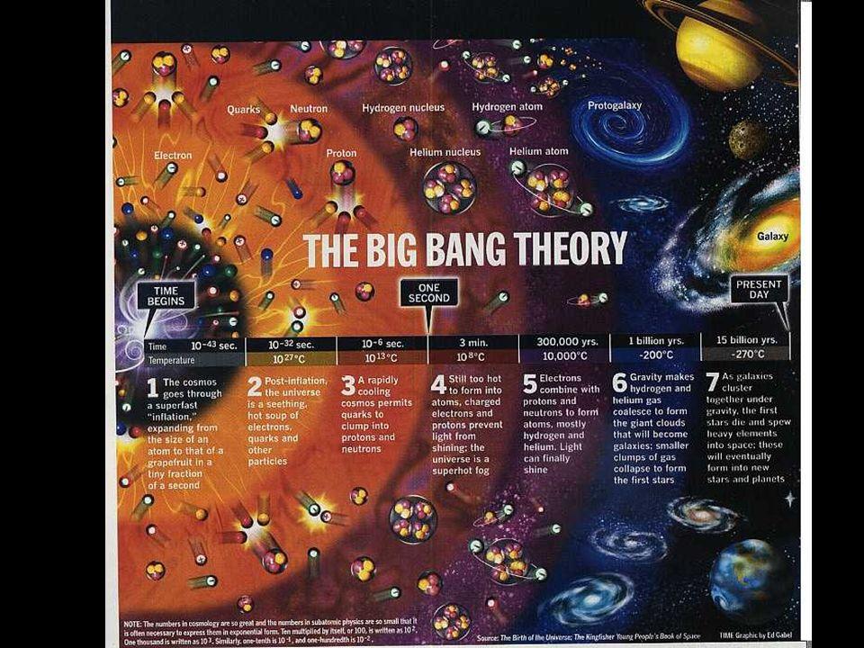 La descripción de la emergencia de las cuatro fuerzas fundamentales (gravedad, electromagnéticas, interacciones fuertes e interacciones débiles), así como de la docena de partículas subatómicas discretas, es casi un lugar común en la física moderna.