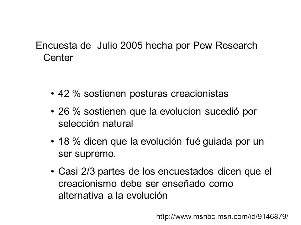 Encuesta de Julio 2005 hecha por Pew Research Center 42 % sostienen posturas creacionistas 26 % sostienen que la evolucion sucedió por selección natur