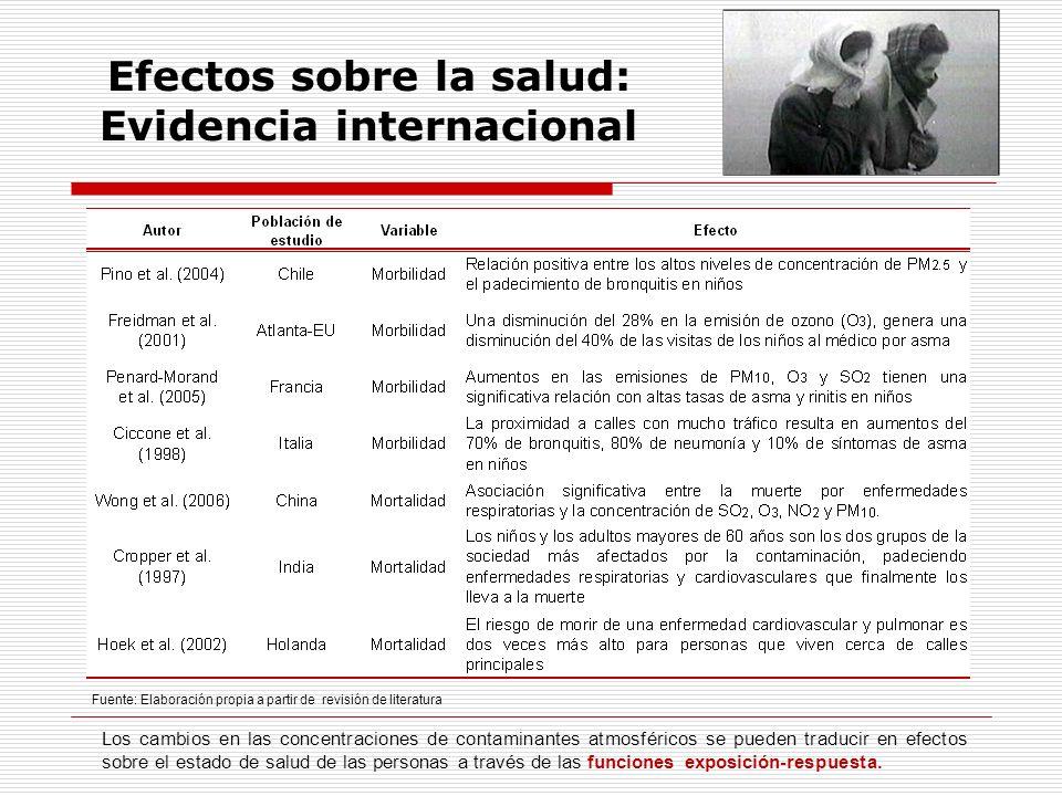 Efectos sobre la salud: Evidencia internacional Fuente: Elaboración propia a partir de revisión de literatura Los cambios en las concentraciones de co