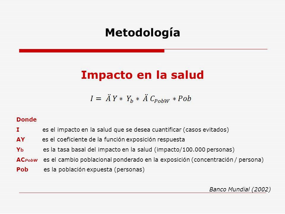 Metodología Donde I es el impacto en la salud que se desea cuantificar (casos evitados) AY es el coeficiente de la función exposición respuesta Y b es