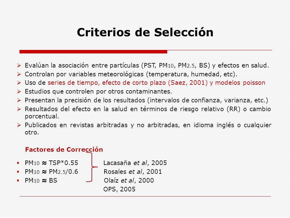 Criterios de Selección Evalúan la asociación entre partículas (PST, PM 10, PM 2.5, BS) y efectos en salud. Controlan por variables meteorológicas (tem