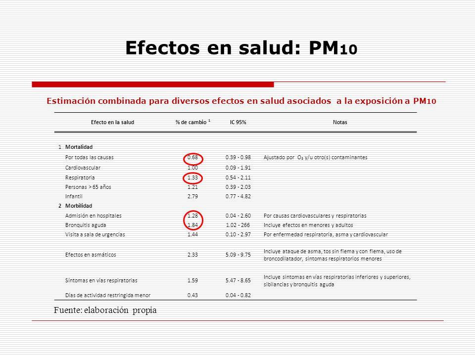 Efectos en salud: PM 10 Estimación combinada para diversos efectos en salud asociados a la exposición a PM 10 Fuente: elaboración propia Efecto en la