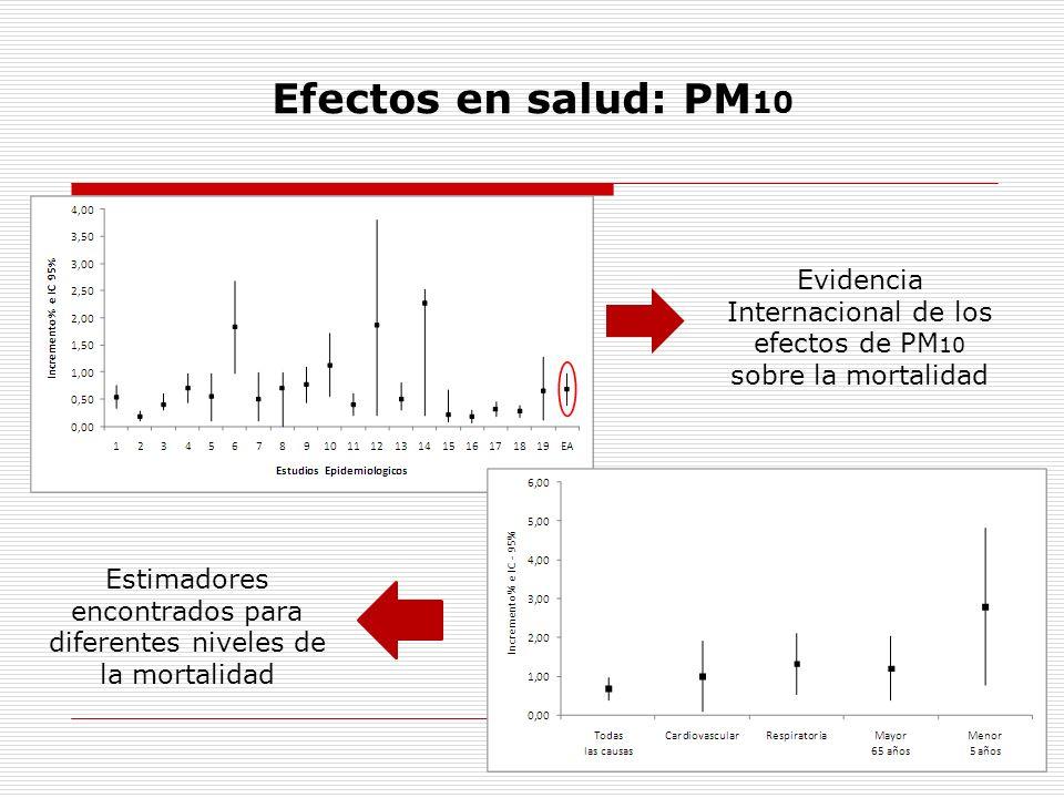 Efectos en salud: PM 10 Evidencia Internacional de los efectos de PM 10 sobre la mortalidad Estimadores encontrados para diferentes niveles de la mort
