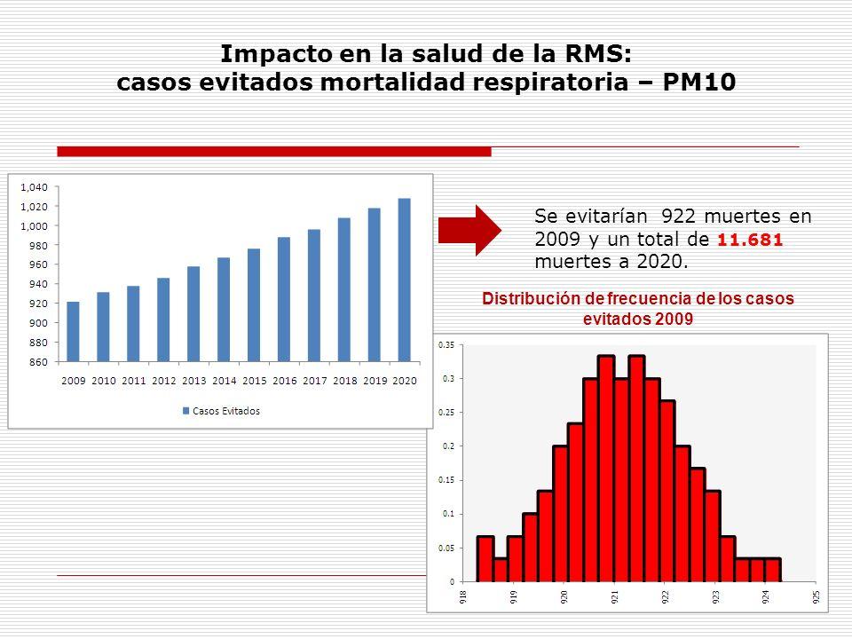 Impacto en la salud de la RMS: casos evitados mortalidad respiratoria – PM10 Se evitarían 922 muertes en 2009 y un total de 11.681 muertes a 2020. Dis
