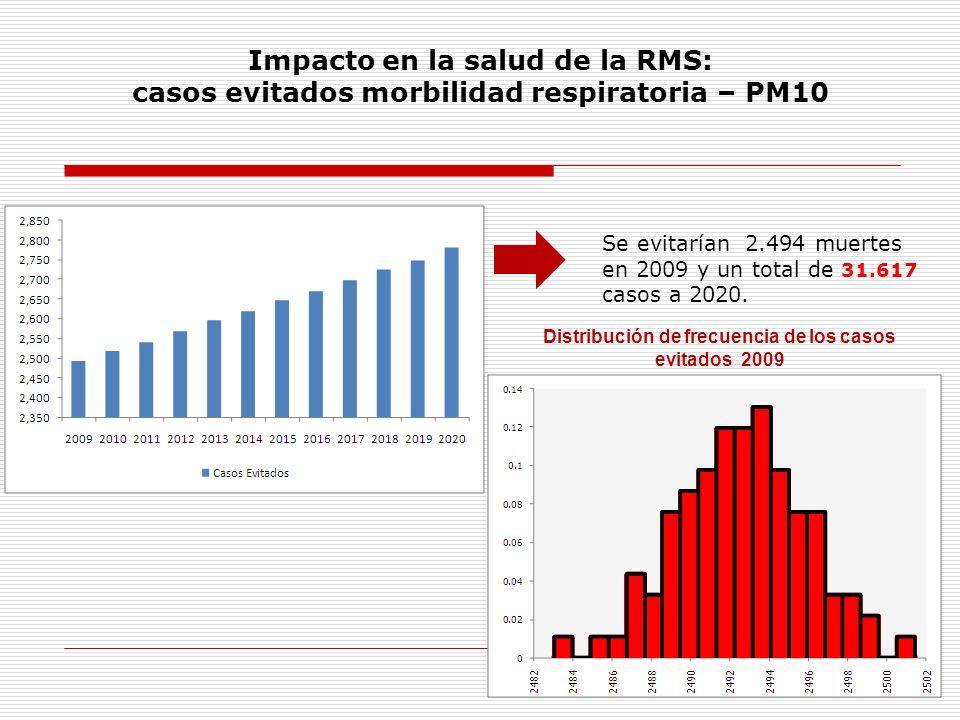 Impacto en la salud de la RMS: casos evitados morbilidad respiratoria – PM10 Se evitarían 2.494 muertes en 2009 y un total de 31.617 casos a 2020. Dis