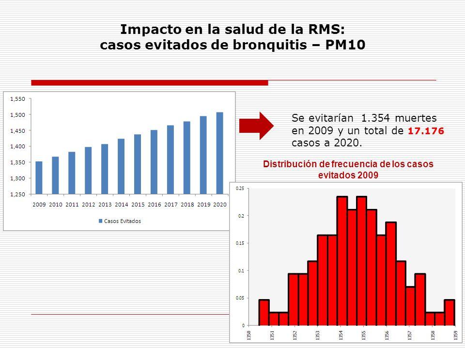 Impacto en la salud de la RMS: casos evitados de bronquitis – PM10 Se evitarían 1.354 muertes en 2009 y un total de 17.176 casos a 2020. Distribución