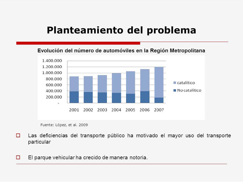 Planteamiento del problema Evolución del número de automóviles en la Región Metropolitana Las deficiencias del transporte público ha motivado el mayor