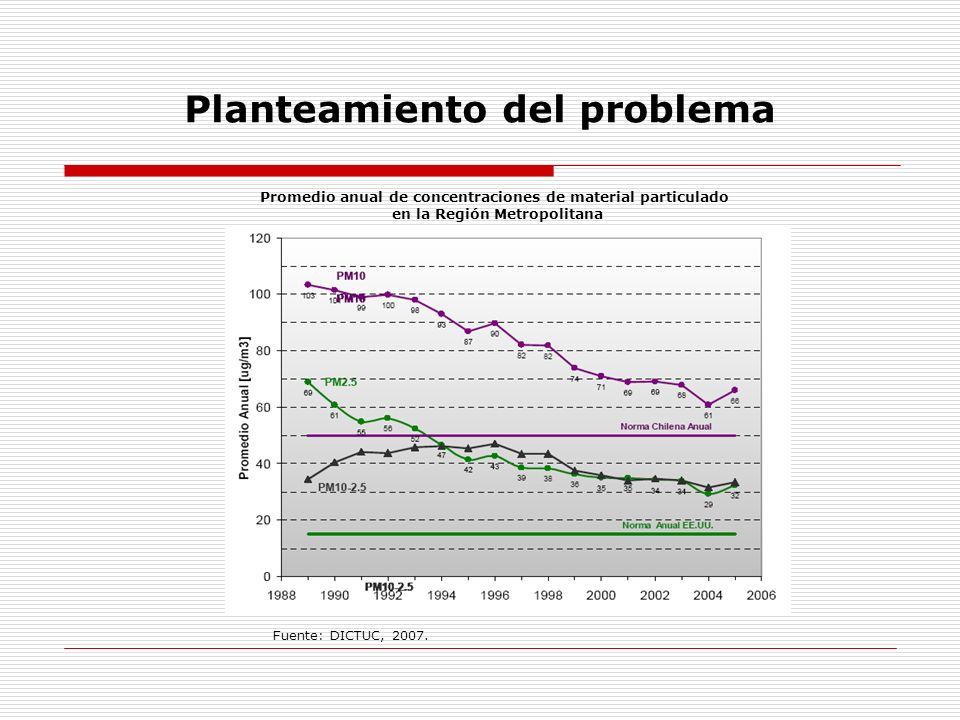 Planteamiento del problema Promedio anual de concentraciones de material particulado en la Región Metropolitana Fuente: Tomado del Centro Mario Molina