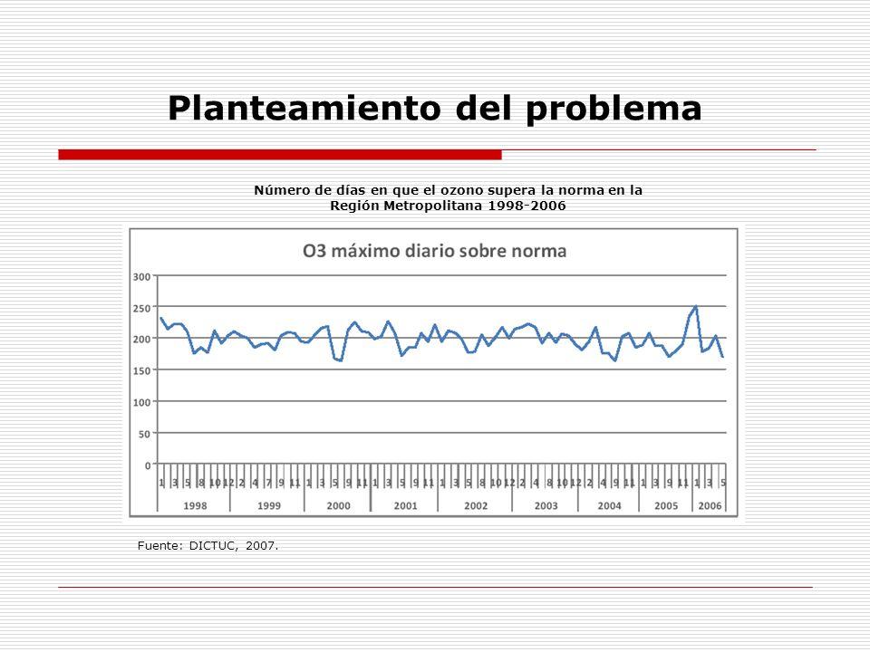 Planteamiento del problema Emisiones según fuentes 2005 Fuente: DICTUC, 2007 El Plan de Prevención y Descontaminación Atmosférica para la Región Metropolitana (PPDA): mejora en la calidad de los combustibles