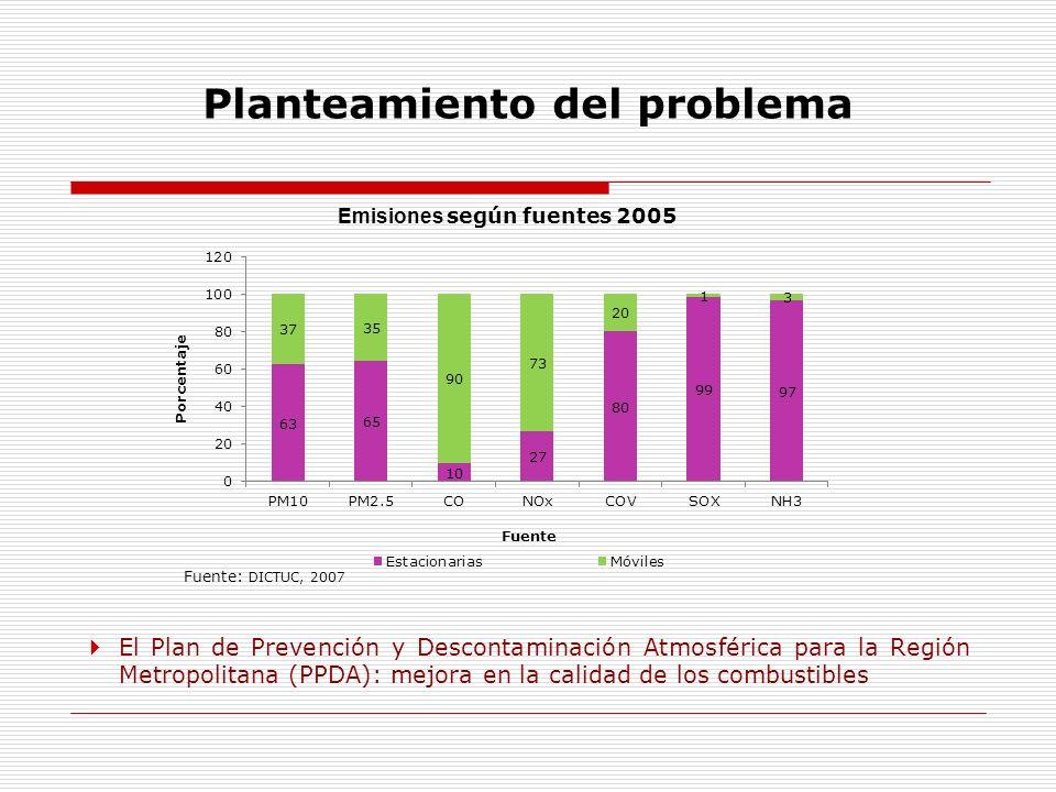 Planteamiento del problema Emisiones según fuentes 2005 Fuente: DICTUC, 2007 El Plan de Prevención y Descontaminación Atmosférica para la Región Metro