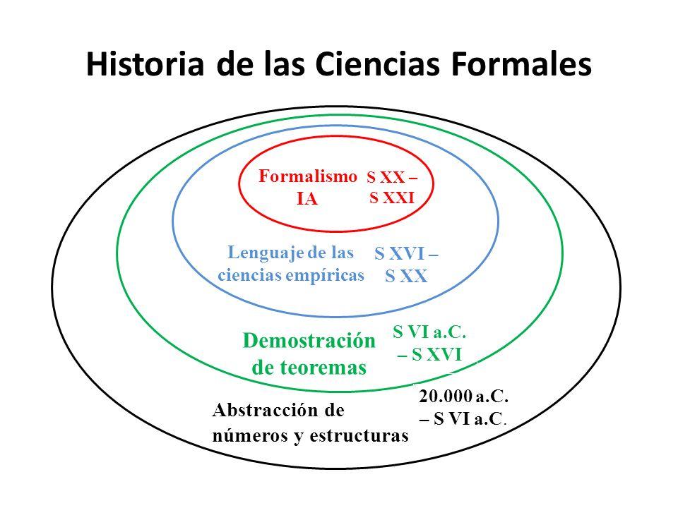 Historia de las Ciencias Formales Lenguaje de las ciencias empíricas Formalismo IA Demostración de teoremas Abstracción de números y estructuras 20.00