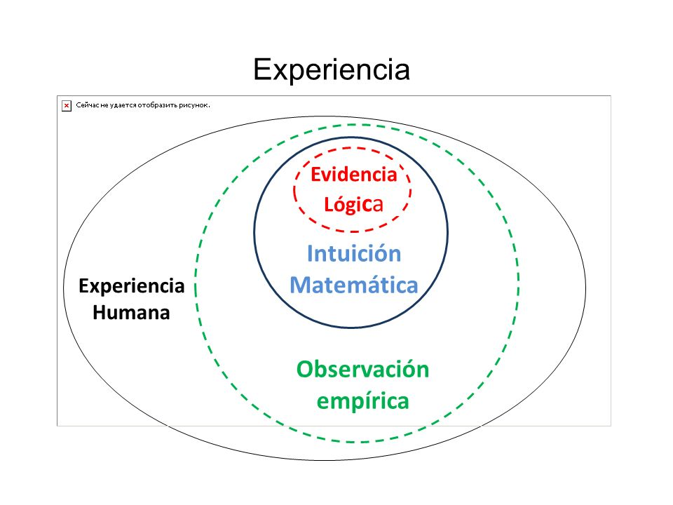 Evidencia Lógi ca Intuición Matemática Observación empírica Experiencia Humana Experiencia