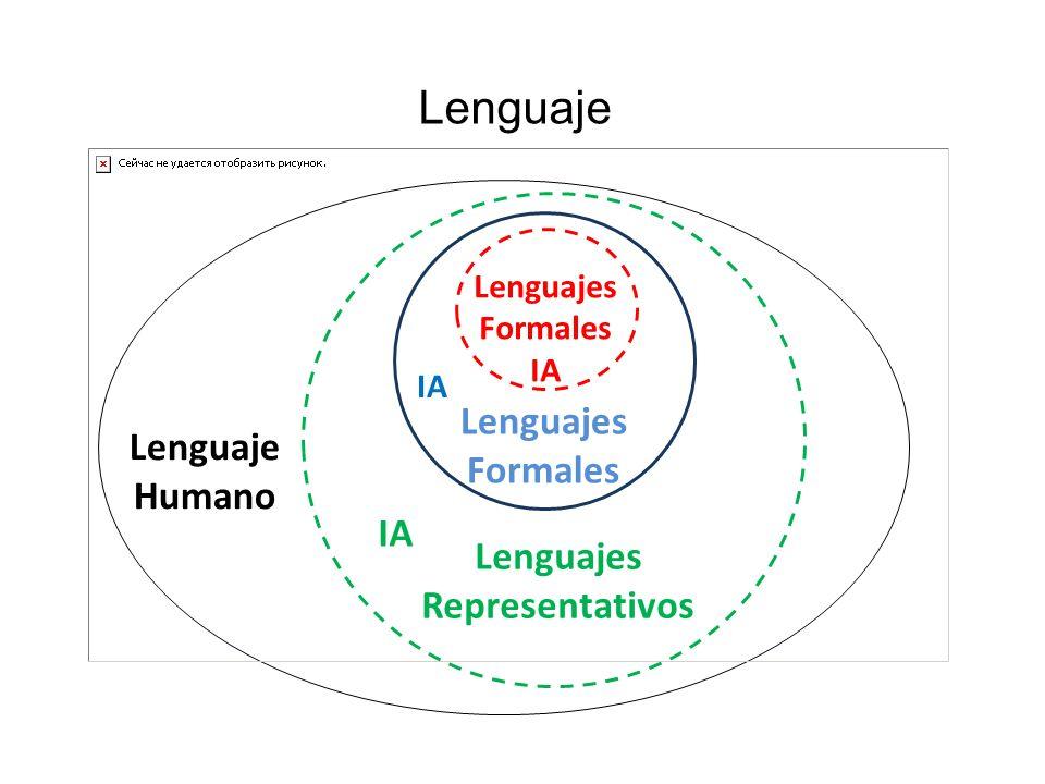 Lenguajes Formales IA Lenguajes Formales Lenguajes Representativos Lenguaje Humano Lenguaje IA