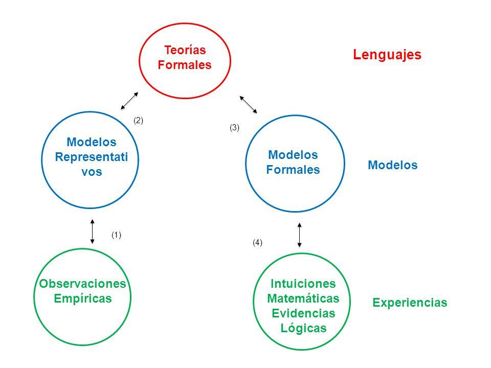 Teorías Formales Modelos Representati vos Modelos Formales Observaciones Empíricas Intuiciones Matemáticas Evidencias Lógicas Lenguajes Modelos Experi