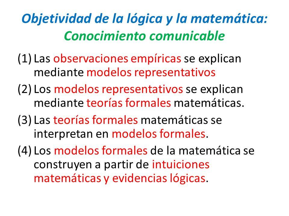 Objetividad de la lógica y la matemática: Conocimiento comunicable (1)Las observaciones empíricas se explican mediante modelos representativos (2)Los