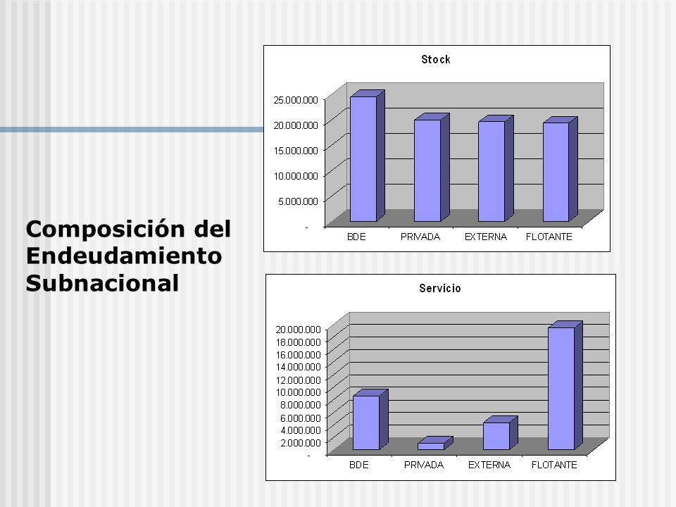 Composición del Endeudamiento Subnacional