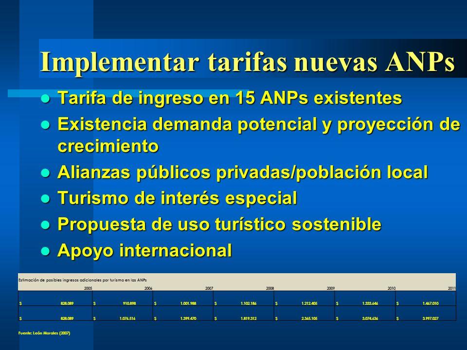 Tarifa de ingreso en 15 ANPs existentes Tarifa de ingreso en 15 ANPs existentes Existencia demanda potencial y proyección de crecimiento Existencia de