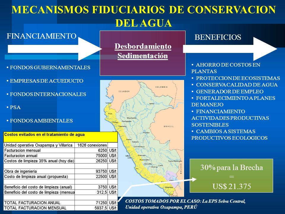MECANISMOS FIDUCIARIOS DE CONSERVACION DEL AGUA Desbordamiento Sedimentación FINANCIAMIENTO BENEFICIOS FONDOS GUBERNAMENTALES EMPRESAS DE ACUEDUCTO FO