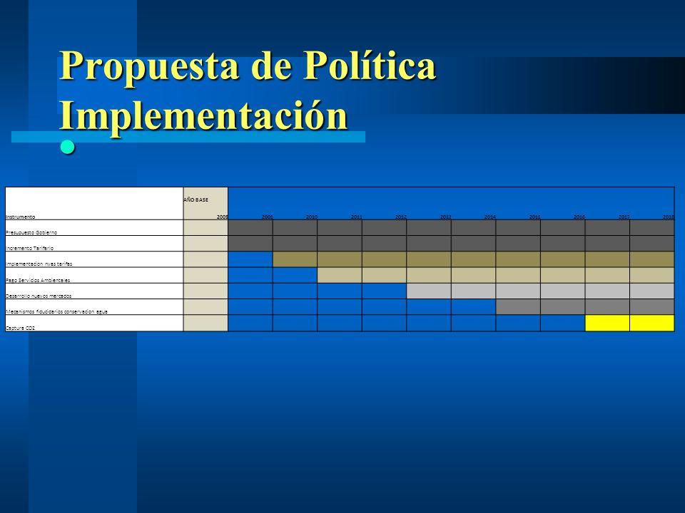Propuesta de Política Implementación AÑO BASE Instrumento20052009201020112012201320142015201620172018 Presupuesto Gobierno Incremento Tarifario Implem