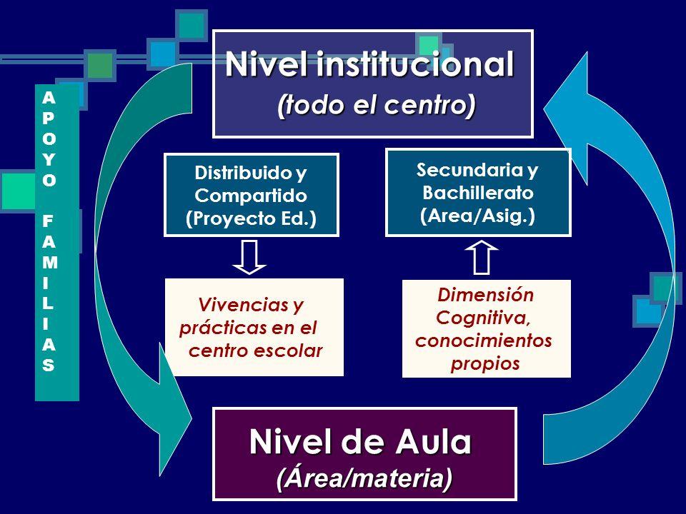 Nivel institucional (todo el centro) (todo el centro) Distribuido y Compartido (Proyecto Ed.) Nivel de Aula (Área/materia) Vivencias y prácticas en el