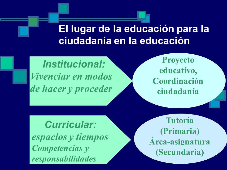 Institucional: Vivenciar en modos de hacer y proceder Proyecto educativo, Coordinación ciudadanía Curricular: espacios y tiempos Competencias y respon