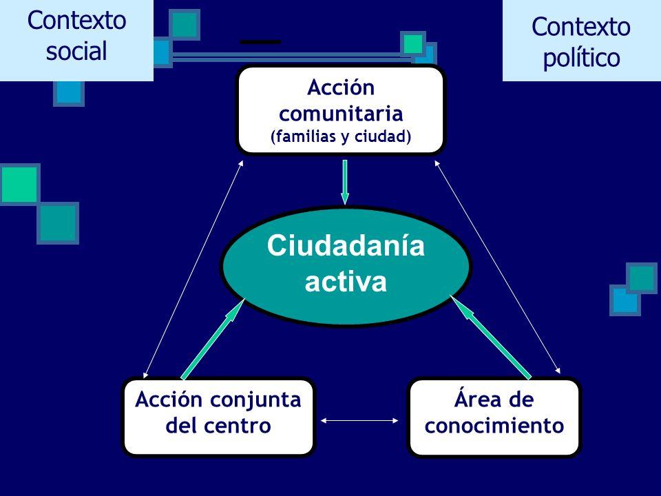 Ciudadanía activa Acción comunitaria (familias y ciudad) Acción conjunta del centro Área de conocimiento Contexto político Contexto social
