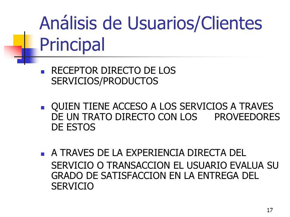 16 Productos intermedios dirigidos a clientes/usuarios internos/externos de la institución: Relación con los usuarios externos de la institución Impor