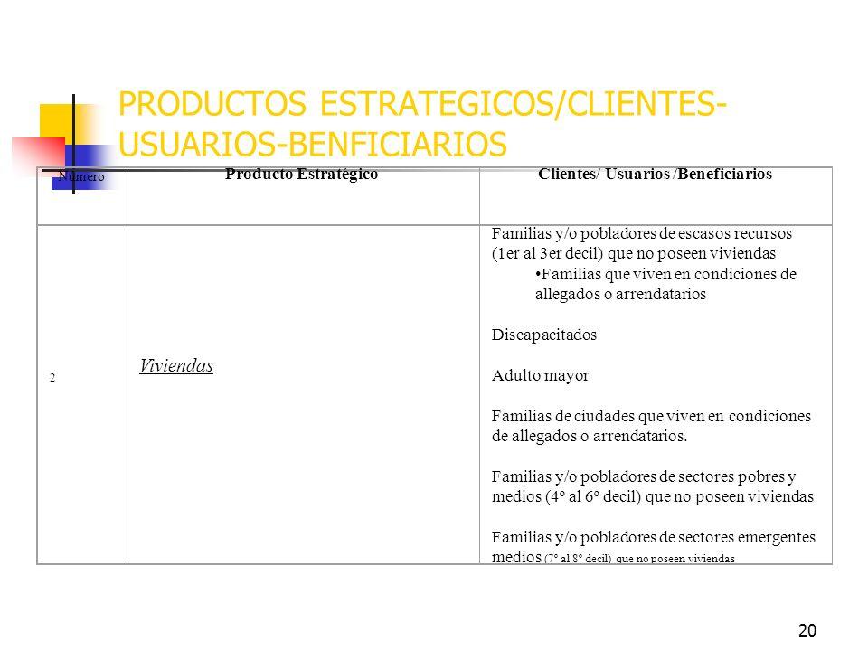 19 PRODUCTOS ESTRATEGICOS/CLIENTES- USUARIOS-BENFICIARIOS NúmeroProducto EstratégicoClientes/ Usuarios /Beneficiarios 1 Subsidios Habitacionales Famil