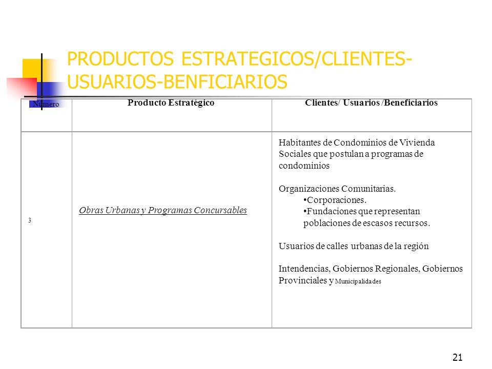 20 PRODUCTOS ESTRATEGICOS/CLIENTES- USUARIOS-BENFICIARIOS 2 Viviendas Familias y/o pobladores de escasos recursos (1er al 3er decil) que no poseen viv