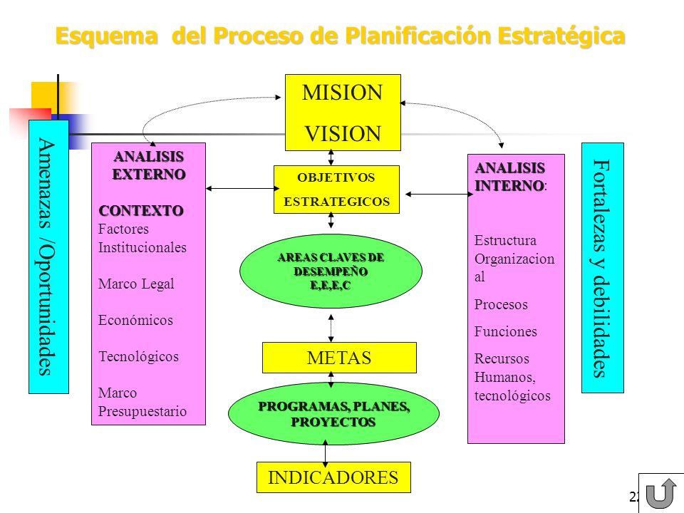 21 PRODUCTOS ESTRATEGICOS/CLIENTES- USUARIOS-BENFICIARIOS 3 Obras Urbanas y Programas Concursables Habitantes de Condominios de Vivienda Sociales que