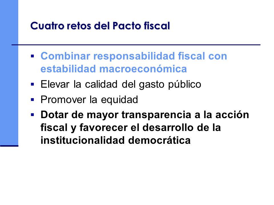 Cuatro retos del Pacto fiscal Combinar responsabilidad fiscal con estabilidad macroeconómica Elevar la calidad del gasto público Promover la equidad D