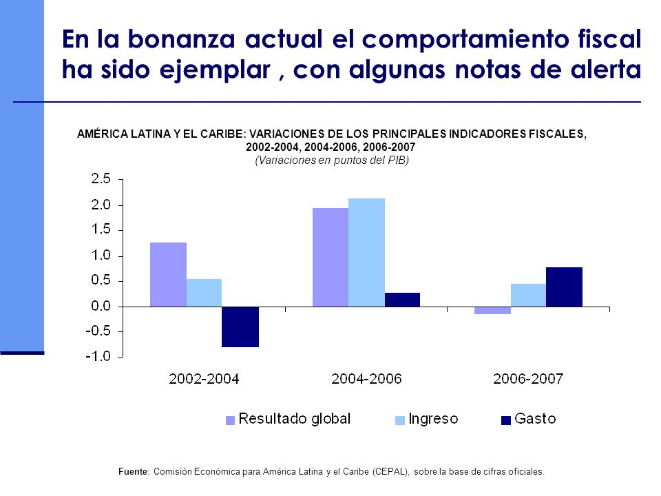AMÉRICA LATINA Y EL CARIBE: VARIACIONES DE LOS PRINCIPALES INDICADORES FISCALES, 2002-2004, 2004-2006, 2006-2007 (Variaciones en puntos del PIB) Fuent