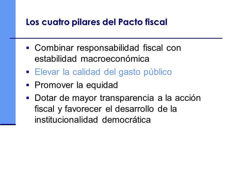 Los cuatro pilares del Pacto fiscal Combinar responsabilidad fiscal con estabilidad macroeconómica Elevar la calidad del gasto público Promover la equ