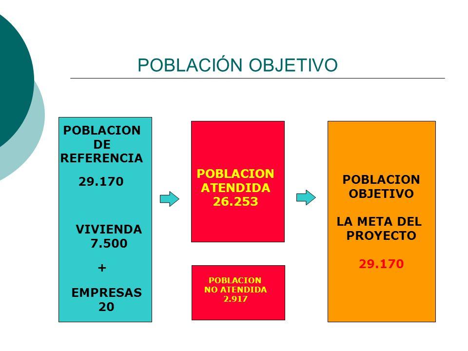 POBLACIÓN OBJETIVO POBLACION DE REFERENCIA POBLACION OBJETIVO LA META DEL PROYECTO 29.170 POBLACION ATENDIDA 26.253 29.170 VIVIENDA 7.500 EMPRESAS 20