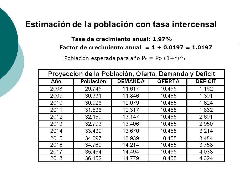 Estimación de la población con tasa intercensal Tasa de crecimiento anual: 1.97% Factor de crecimiento anual = 1 + 0.0197 = 1.0197 Población esperada